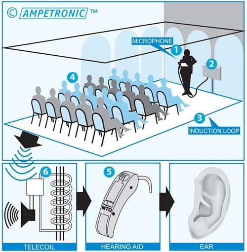Hearing Loop Diagram on Nurse Call System Wiring Diagram